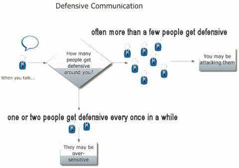 Defensive Communication Chart