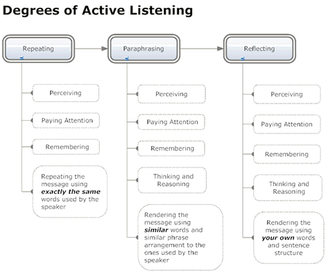 Active Listening Skills to Help You Communicate More Effectively